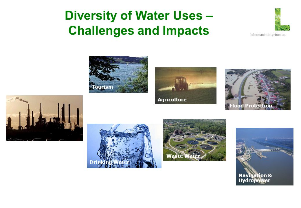 Diversity of Water Uses – Challenges and Impacts Nature Protection Tourism Agriculture Flood Protection Industry Drinking Water Waste Water Navigation
