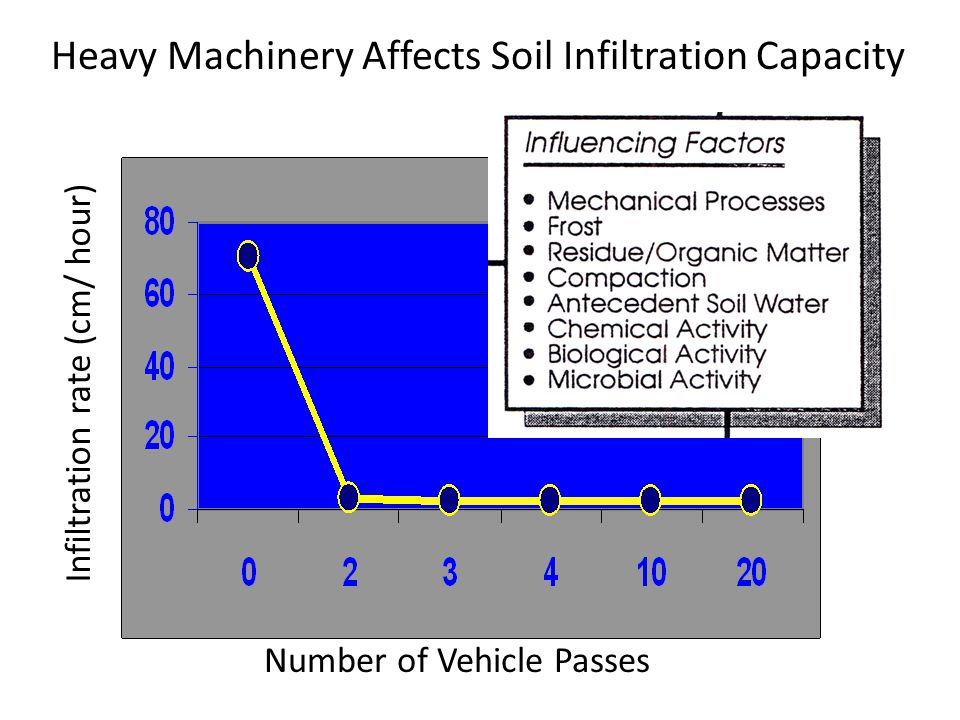 Heavy Machinery Affects Soil Infiltration Capacity Number of Vehicle Passes Infiltration rate (cm/ hour)