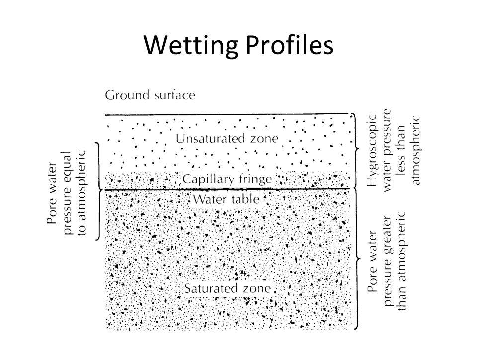 Wetting Profiles