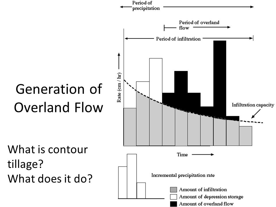 Generation of Overland Flow What is contour tillage What does it do