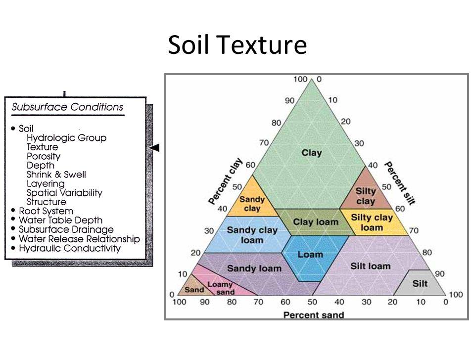 Dry Soil (g) Bulk Density = Cylinder Volume = 20cm 3 Wet weight = 30g Dry weight = 25g 25g 20cm 3 = 1.25 g/cm 3 Soil Volume (cm 3 )