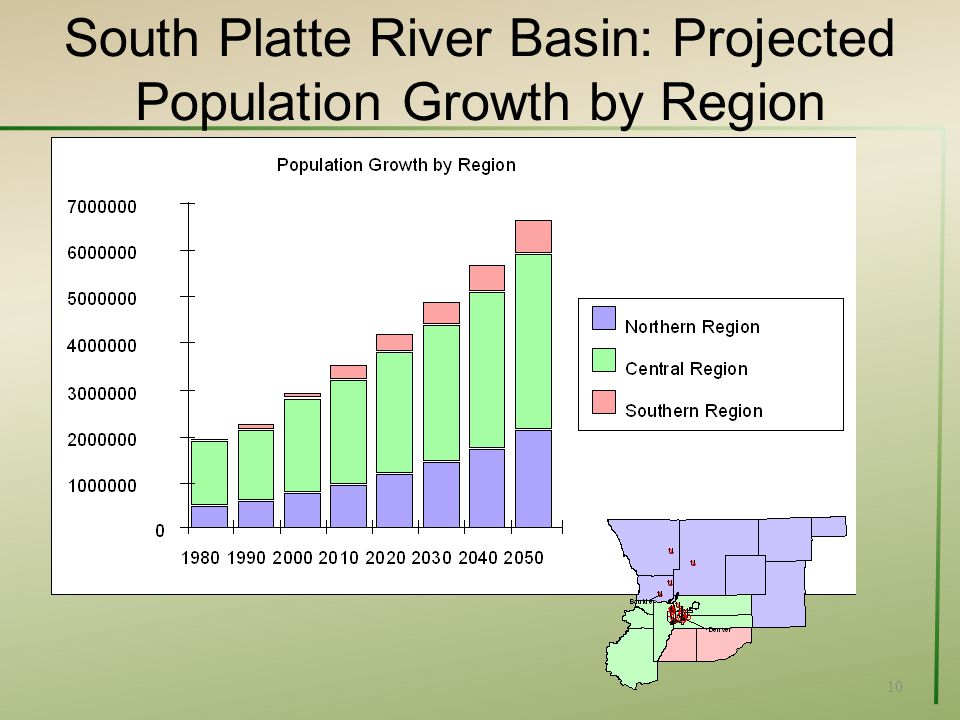 South Platte River Basin: Projected Population Growth by Region 10