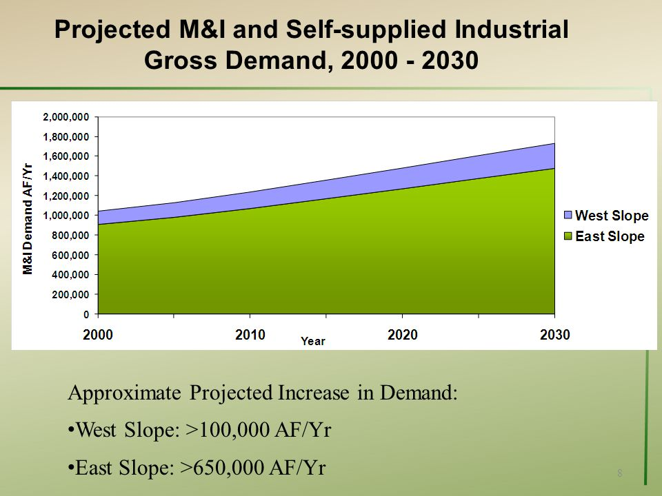 8 Projected M&I and Self-supplied Industrial Gross Demand, 2000 - 2030 Approximate Projected Increase in Demand: West Slope: >100,000 AF/Yr East Slope: >650,000 AF/Yr
