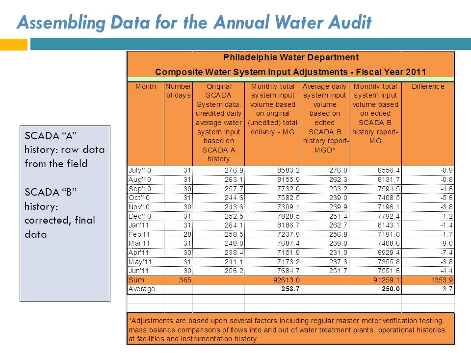 Assembling Data for the Annual Water Audit SCADA A history: raw data from the field SCADA B history: corrected, final data