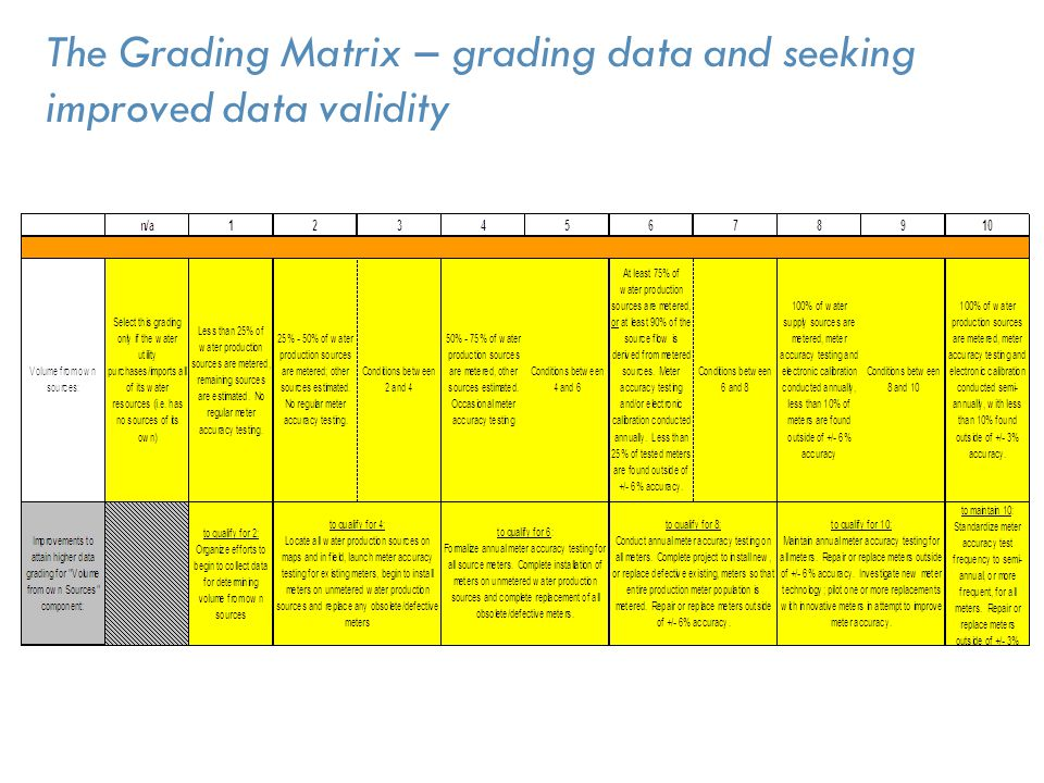 The Grading Matrix – grading data and seeking improved data validity