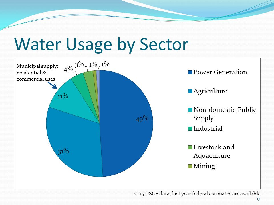 Water Usage by Sector 13 2005 USGS data, last year federal estimates are available Municipal supply: residential & commercial uses