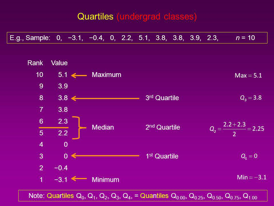 Quartiles, Percentiles, Quantiles, Five Number Summary, Boxplot Maximum4 th quartile100 th percentile1.00 quantile 3 rd quartile75 th percentile0.75 quantile Median2 nd quartile50 th percentile0.50 quantile 1st quartile25 th percentile0.25 quantile Minimum0 th quartile0 th percentile0.00 quantile