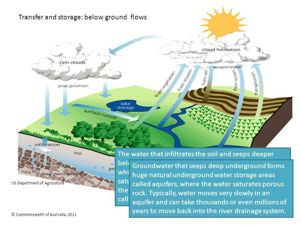 Transfer and storage: below ground flows US Department of Agriculture © Commonwealth of Australia, 2011 The water that infiltrates the soil and seeps