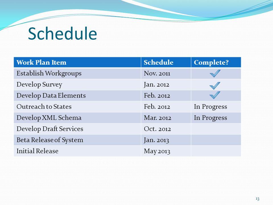 Work Plan ItemScheduleComplete. Establish WorkgroupsNov.