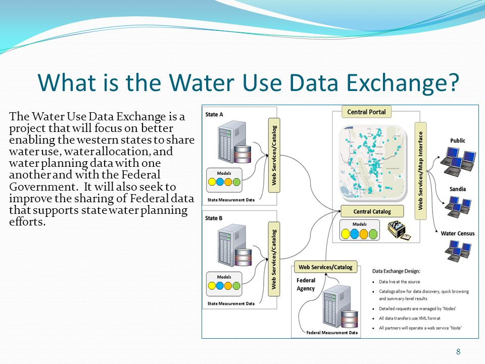 What is the Water Use Data Exchange.