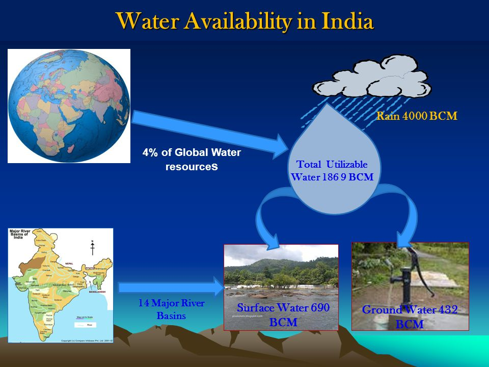 Water Availability in India Rain 4000 BCM Total Utilizable Water 186 9 BCM Surface Water 690 BCM Ground Water 432 BCM 4% of Global Water resource s 14