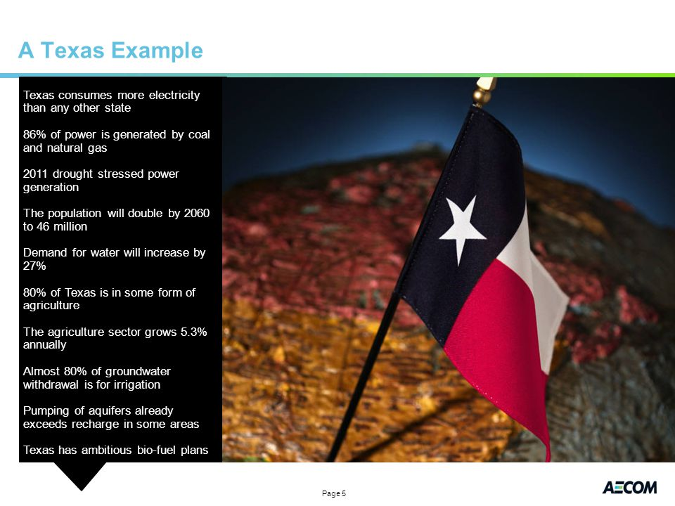 Page 5 A Texas Example Texas consumes more electricity than any other state 86% of power is generated by coal and natural gas 2011 drought stressed power generation The population will double by 2060 to 46 million Demand for water will increase by 27% 80% of Texas is in some form of agriculture The agriculture sector grows 5.3% annually Almost 80% of groundwater withdrawal is for irrigation Pumping of aquifers already exceeds recharge in some areas Texas has ambitious bio-fuel plans
