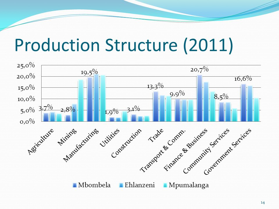 Production Structure (2011) 14