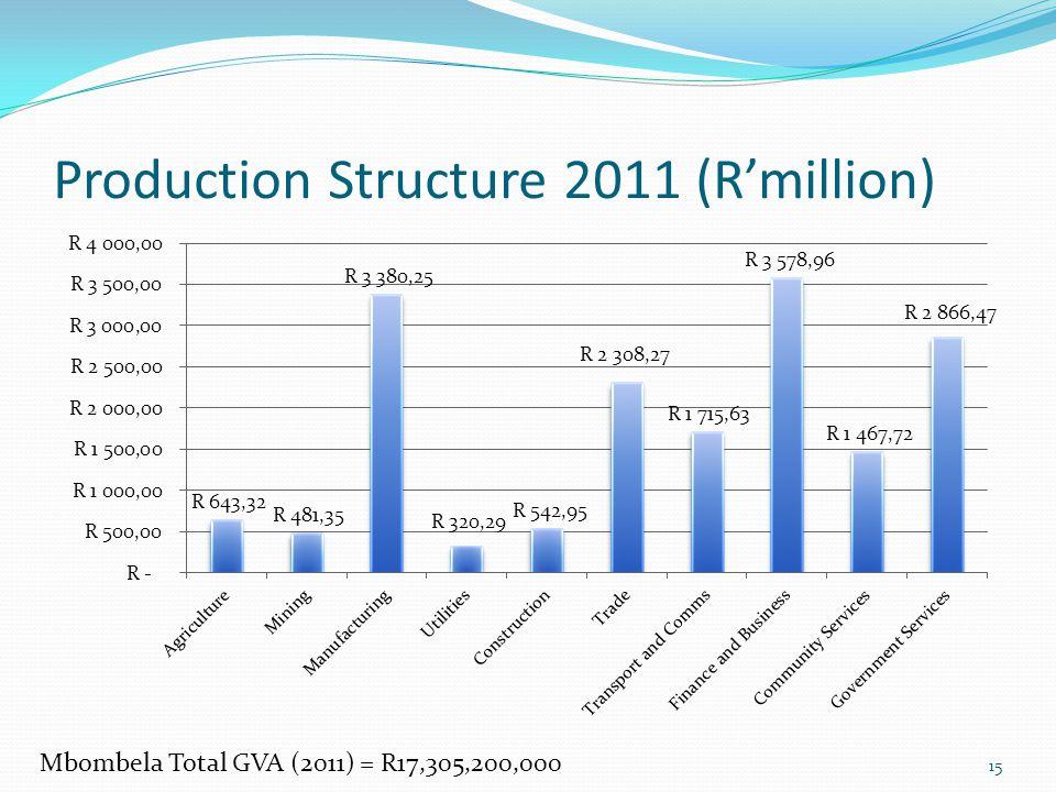 Production Structure 2011 (Rmillion) Mbombela Total GVA (2011) = R17,305,200,000 15