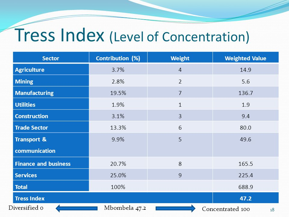 Tress Index (Level of Concentration) Diversified 0 Concentrated 100 Mbombela 47.2 18 SectorContribution (%)WeightWeighted Value Agriculture3.7%414.9 M