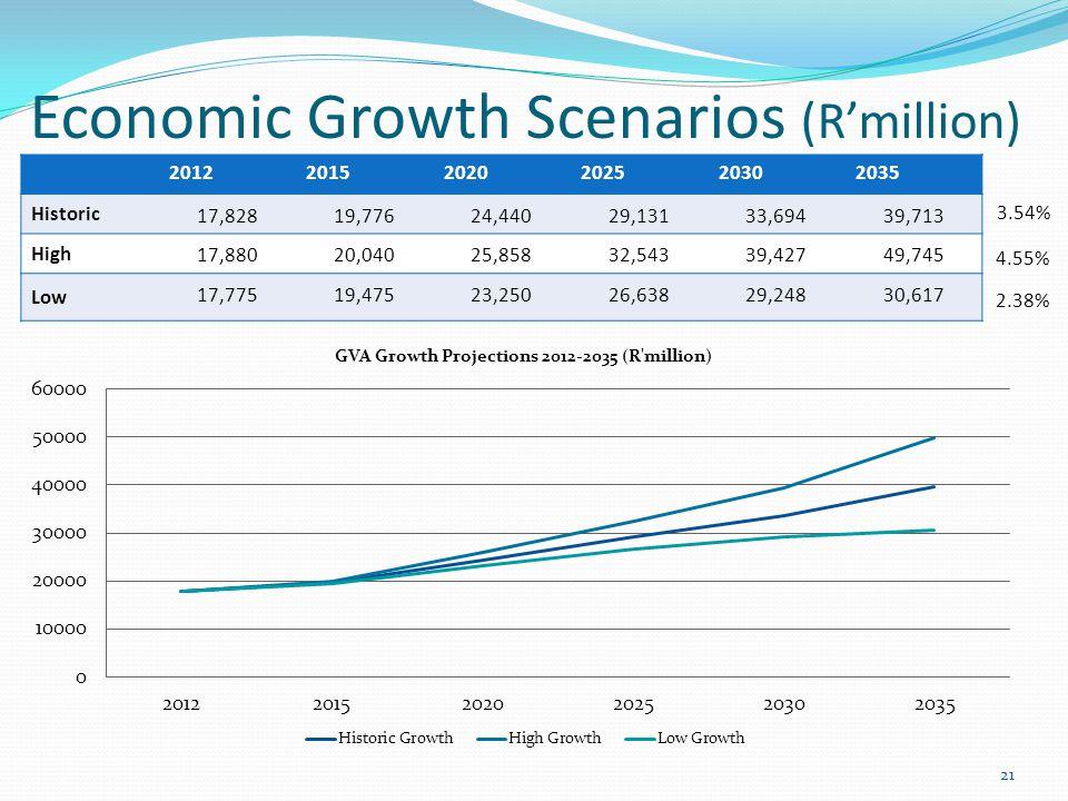 Economic Growth Scenarios (Rmillion) 201220152020202520302035 Historic 17,82819,77624,44029,13133,69439,713 High 17,88020,04025,85832,54339,42749,745 Low 17,77519,47523,25026,63829,24830,617 3.54% 4.55% 2.38% 21