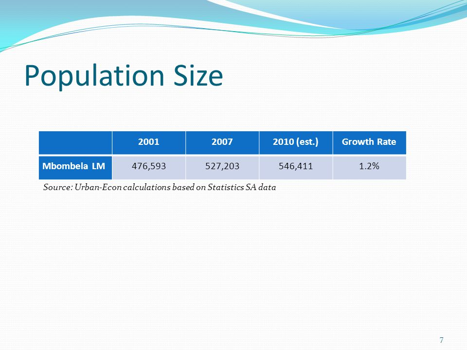 Population Size 200120072010 (est.)Growth Rate Mbombela LM476,593527,203546,4111.2% Source: Urban-Econ calculations based on Statistics SA data 7