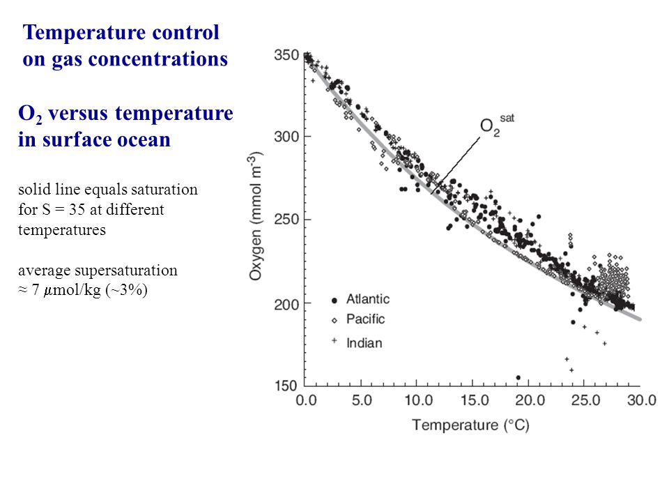 O 2 versus temperature in surface ocean solid line equals saturation for S = 35 at different temperatures average supersaturation 7 mol/kg (~3%) Temperature control on gas concentrations