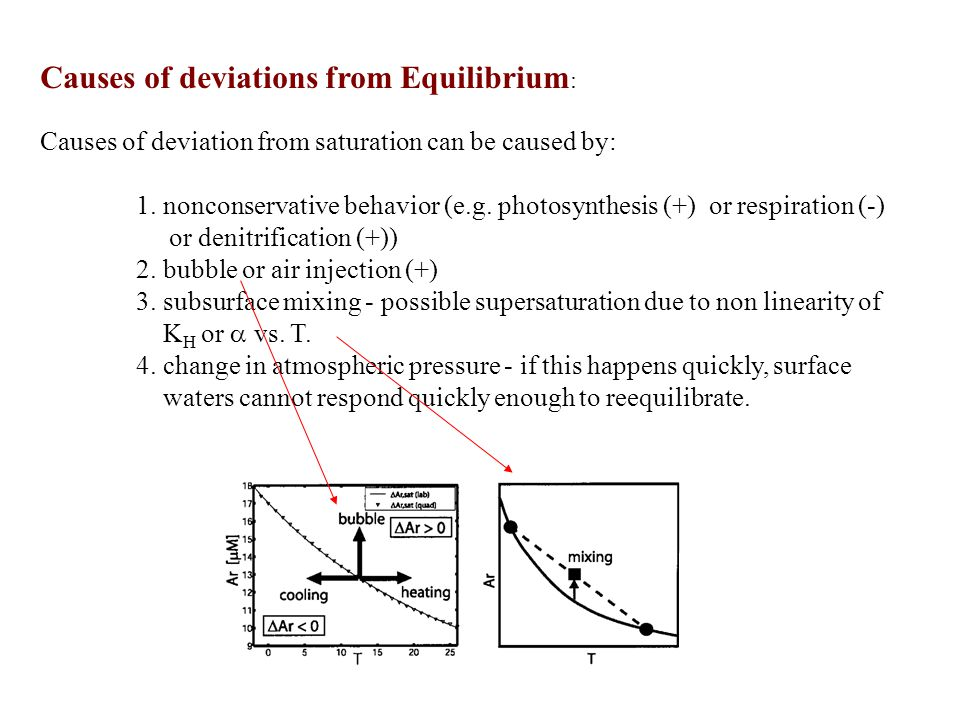 Causes of deviations from Equilibrium : Causes of deviation from saturation can be caused by: 1.