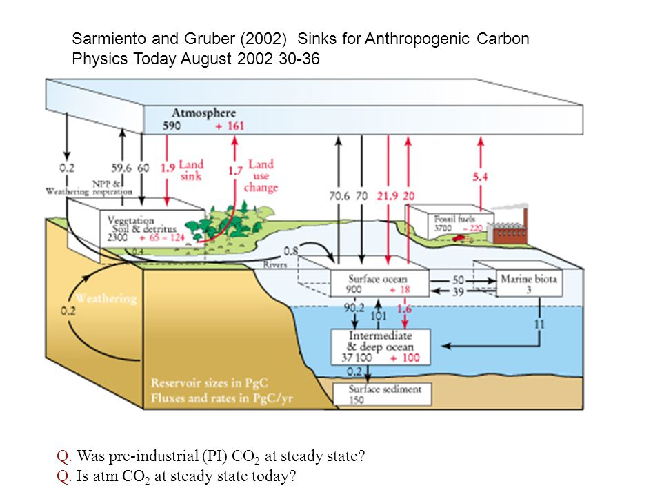 Sarmiento and Gruber (2002) Sinks for Anthropogenic Carbon Physics Today August 2002 30-36 Q.