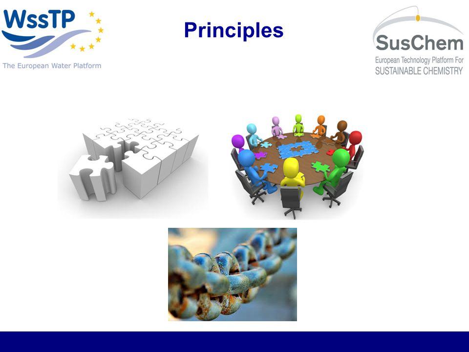 How? Priorities: Strategic Implementation Plan Transversal themes