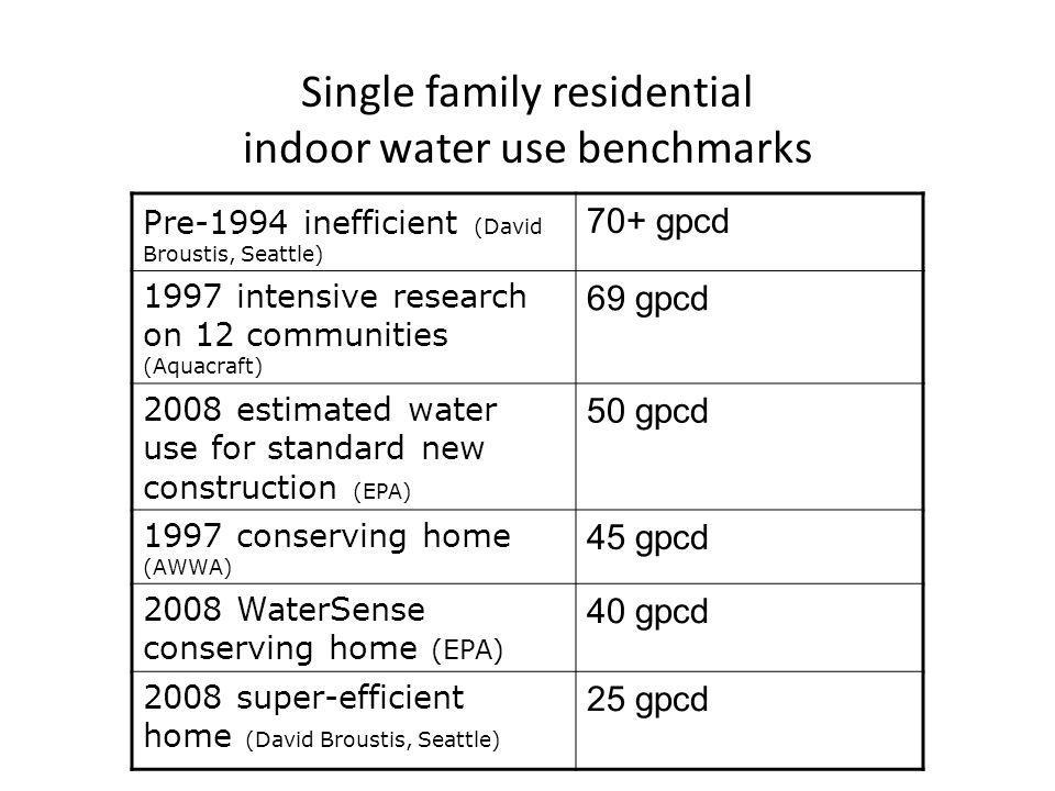 Single family residential indoor water use benchmarks Pre-1994 inefficient (David Broustis, Seattle) 70+ gpcd 1997 intensive research on 12 communities (Aquacraft) 69 gpcd 2008 estimated water use for standard new construction (EPA) 50 gpcd 1997 conserving home (AWWA) 45 gpcd 2008 WaterSense conserving home (EPA) 40 gpcd 2008 super-efficient home (David Broustis, Seattle) 25 gpcd