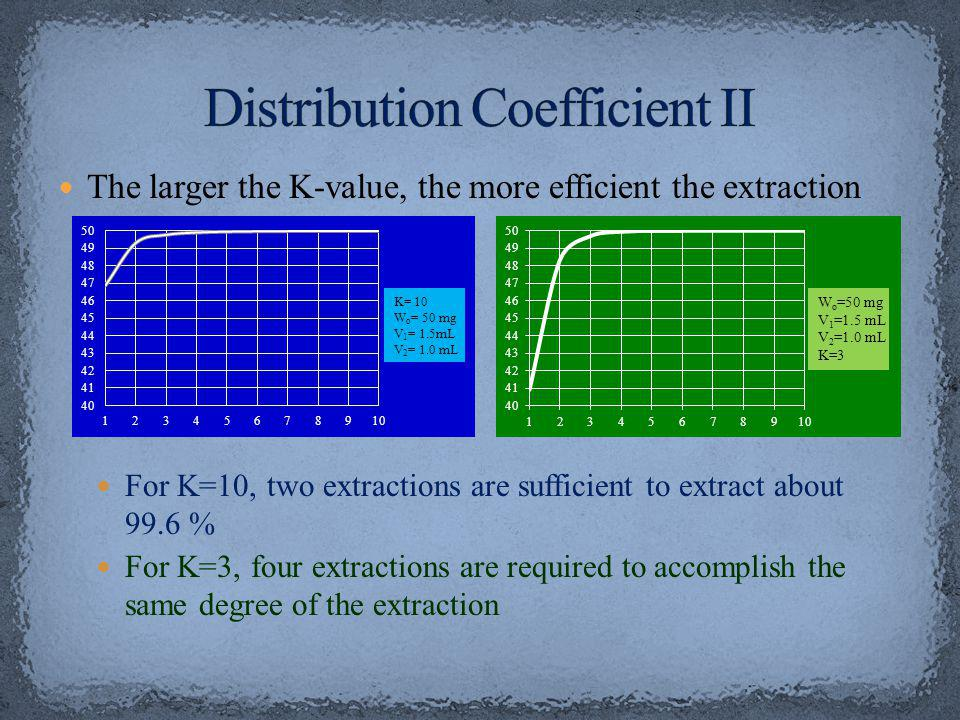 The larger the K-value, the more efficient the extraction For K=10, two extractions are sufficient to extract about 99.6 % For K=3, four extractions are required to accomplish the same degree of the extraction