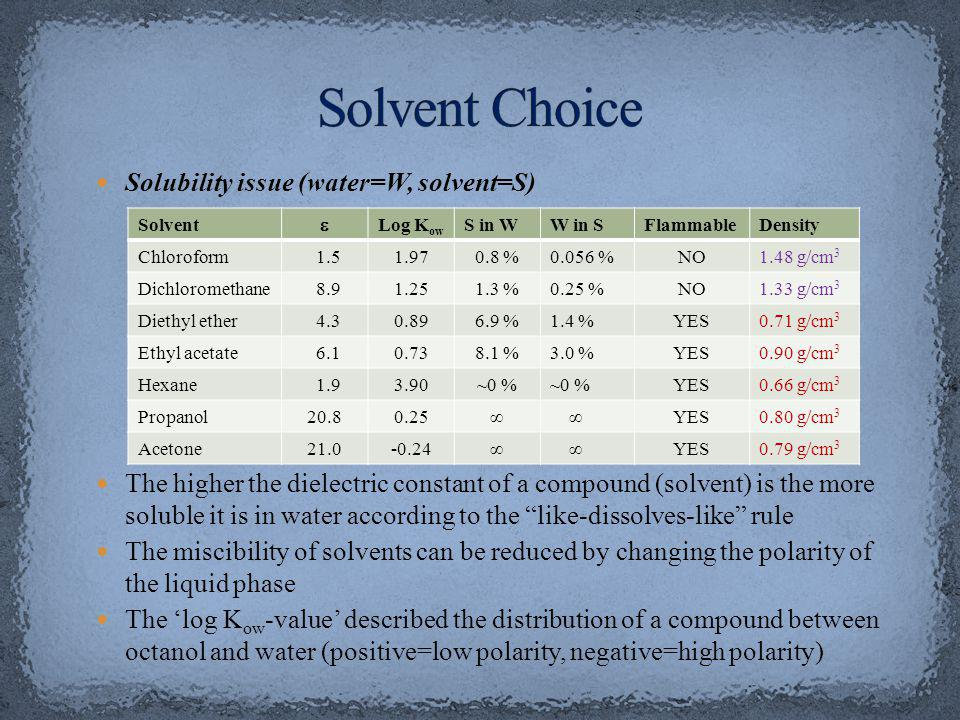 Solubility issue (water=W, solvent=S) The higher the dielectric constant of a compound (solvent) is the more soluble it is in water according to the like-dissolves-like rule The miscibility of solvents can be reduced by changing the polarity of the liquid phase The log K ow -value described the distribution of a compound between octanol and water (positive=low polarity, negative=high polarity) Solvent Log K ow S in WW in SFlammableDensity Chloroform 1.51.970.8 %0.056 %NO1.48 g/cm 3 Dichloromethane 8.91.251.3 %0.25 %NO1.33 g/cm 3 Diethyl ether 4.30.896.9 %1.4 %YES0.71 g/cm 3 Ethyl acetate 6.10.738.1 %3.0 %YES0.90 g/cm 3 Hexane 1.93.90~0 % YES0.66 g/cm 3 Propanol20.80.25 YES0.80 g/cm 3 Acetone21.0-0.24 YES0.79 g/cm 3