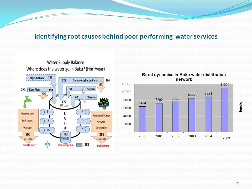 Identifying root causes behind poor performing water services 21