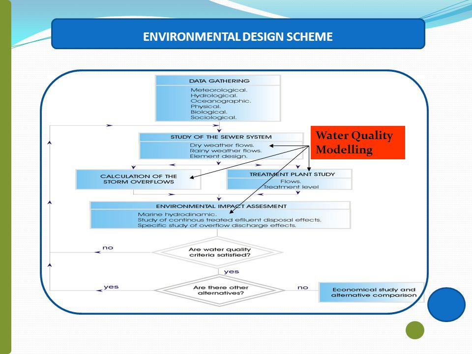 Water Quality Modelling ENVIRONMENTAL DESIGN SCHEME