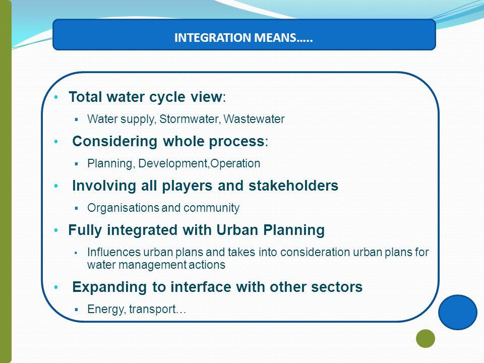 Knowledge capture - Integrate information on GIS maps Baku Water Distribution System Baku Sewerage System Baku Average Hours of Water Service