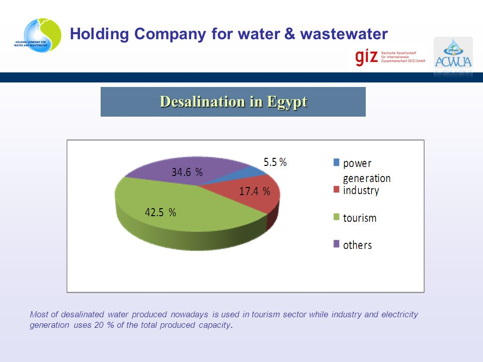 Holding Company for water & wastewater Most of desalinated water produced nowadays is used in tourism sector while industry and electricity generation