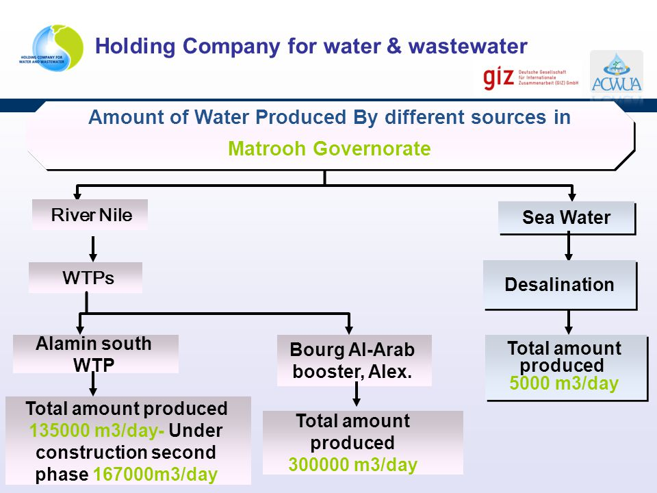 Holding Company for water & wastewater Sea Water Desalination Total amount produced 5000 m3/day Total amount produced 5000 m3/day Amount of Water Prod