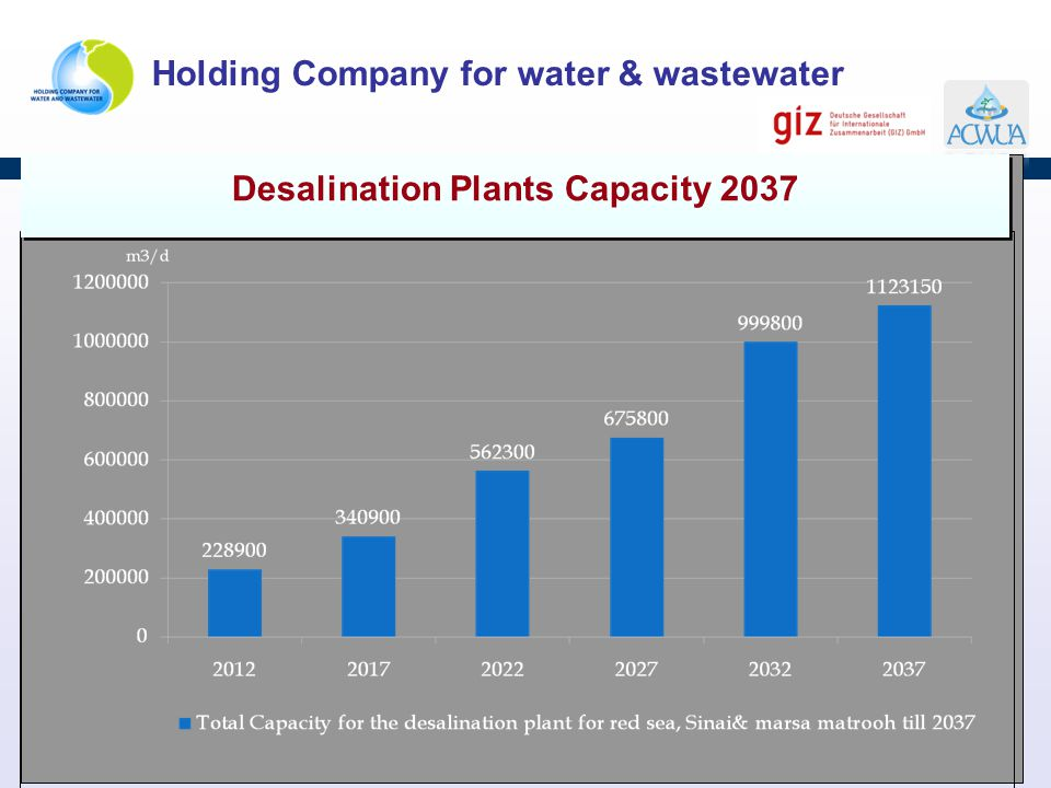 Holding Company for water & wastewater Desalination Plants Capacity 2037