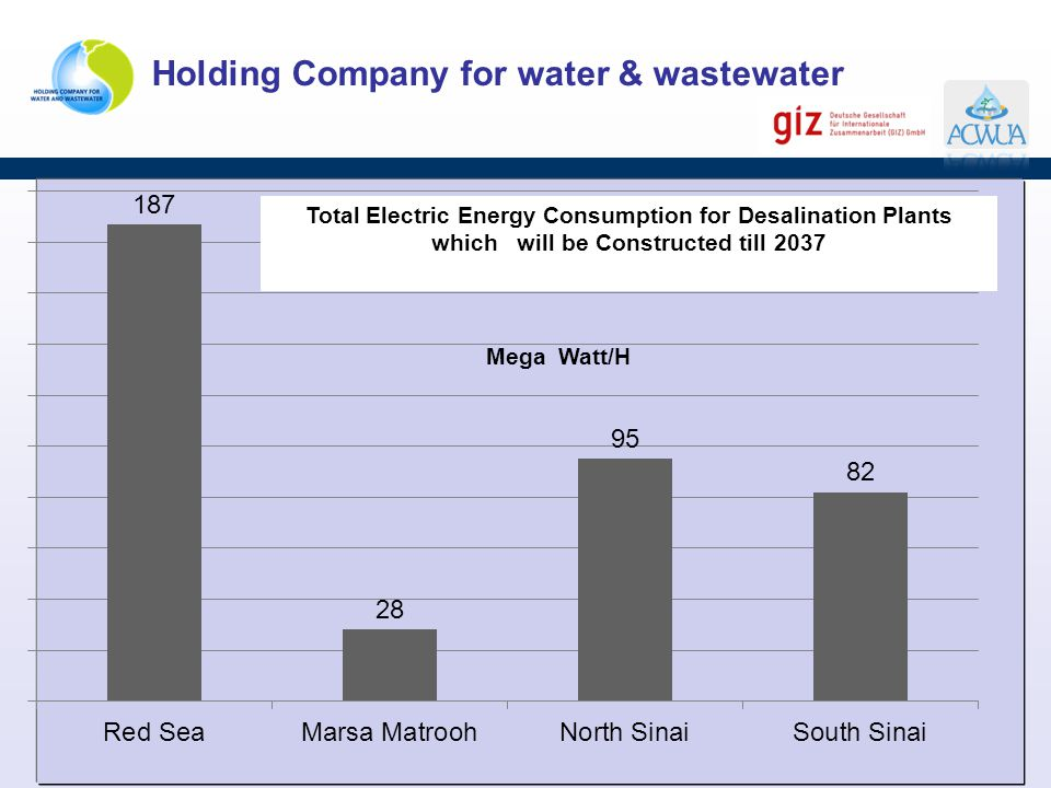 Mega Watt/H Total Electric Energy Consumption for Desalination Plants which will be Constructed till 2037