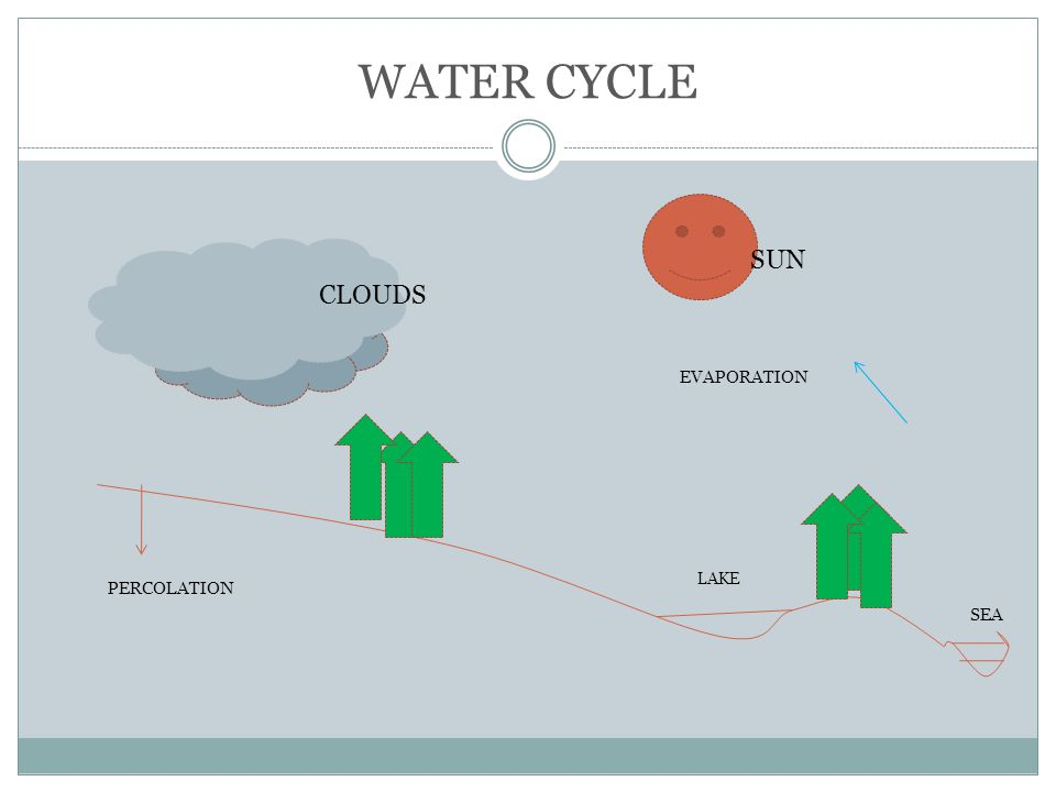 WATER CYCLE CLOUDS SUN PERCOLATION EVAPORATION LAKE SEA