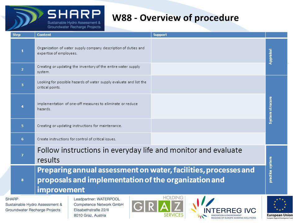 W88 - Overview of procedure StepContentSupport 1 Organization of water supply company description of duties and expertise of employees.