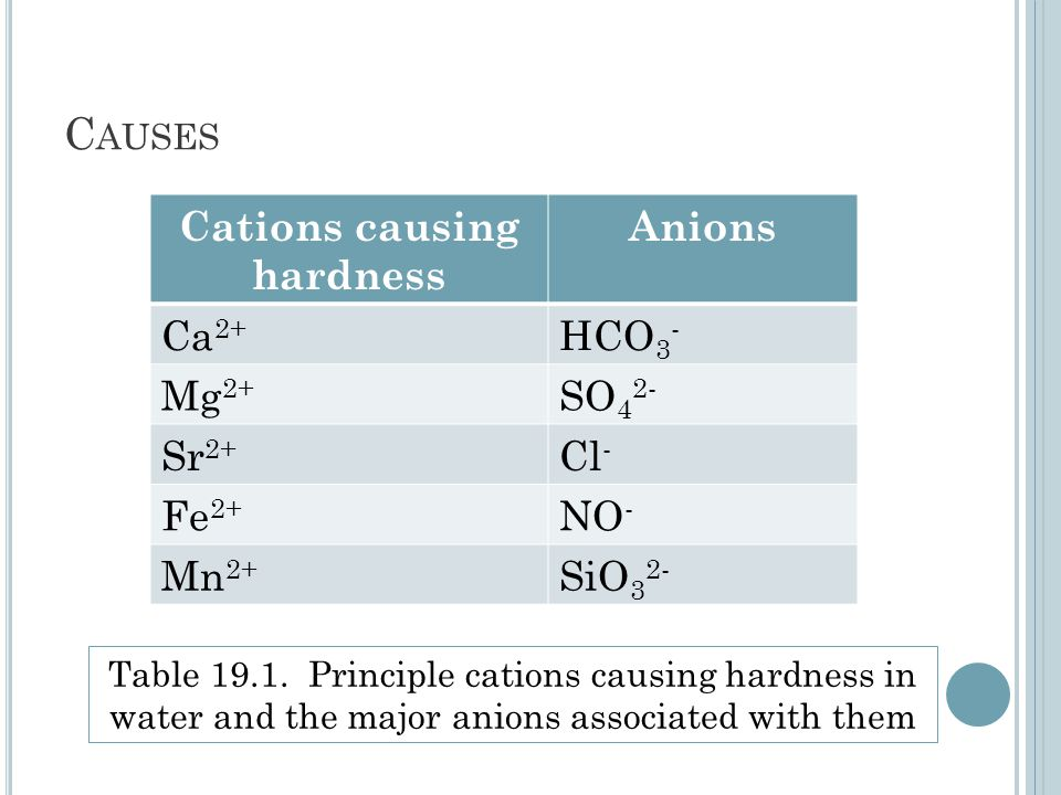 C AUSES Cations causing hardness Anions Ca 2+ HCO 3 - Mg 2+ SO 4 2- Sr 2+ Cl - Fe 2+ NO - Mn 2+ SiO 3 2- Table 19.1.