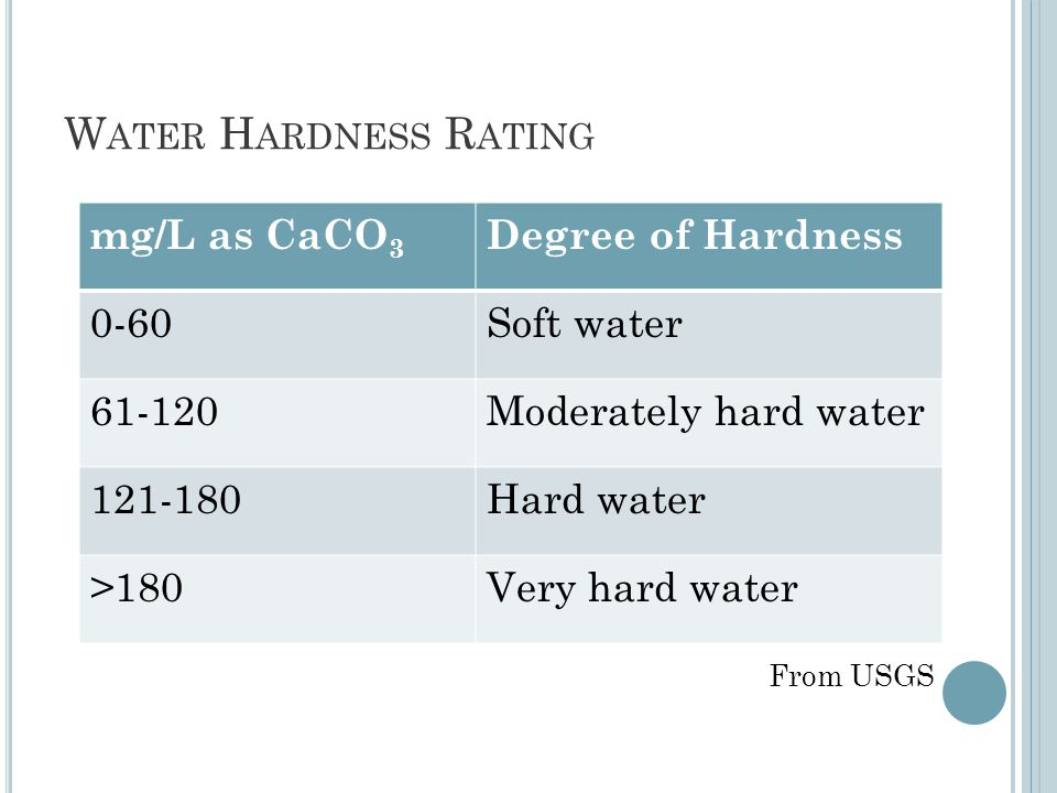 W ATER H ARDNESS R ATING mg/L as CaCO 3 Degree of Hardness 0-60Soft water 61-120Moderately hard water 121-180Hard water >180Very hard water From USGS