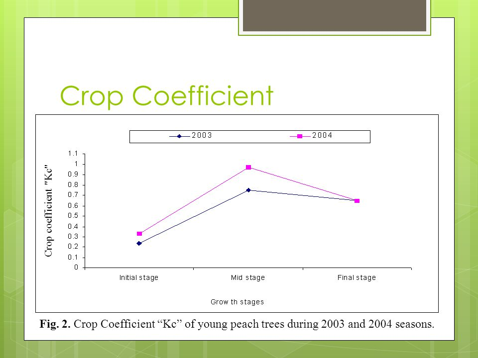 Crop Coefficient Crop coefficient Kc Fig. 2.