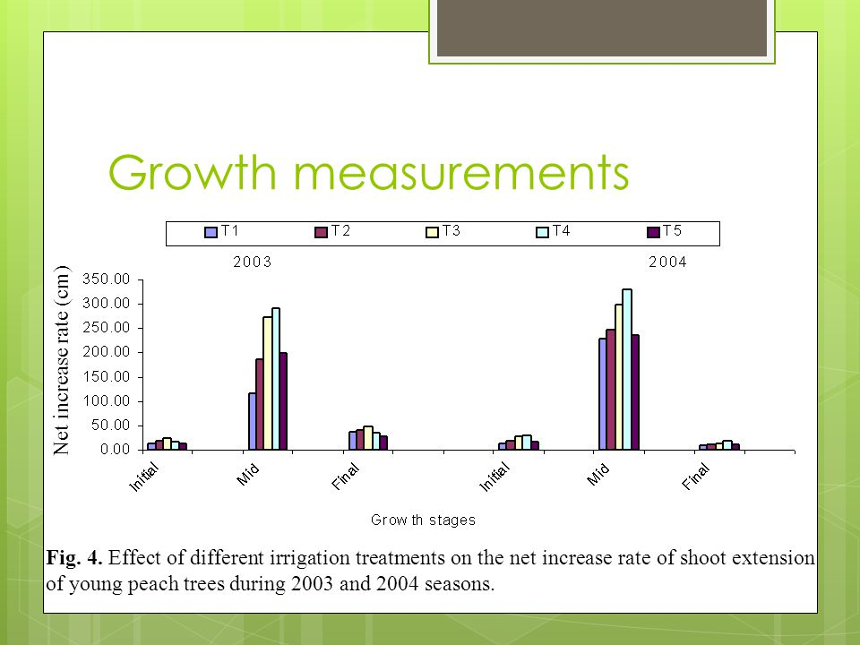 Growth measurements Fig. 4.