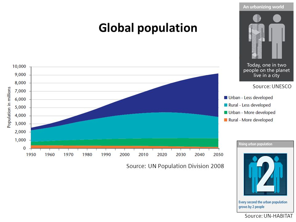 Global population Source: UN Population Division 2008 Source: UN-HABITAT Source: UNESCO