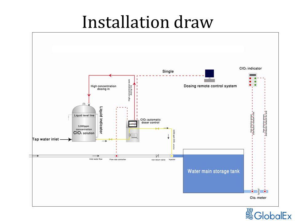 Installation draw