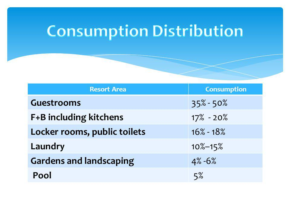 Resort Area Consumption Guestrooms35% - 50% F+B including kitchens17% - 20% Locker rooms, public toilets16% - 18% Laundry10%–15% Gardens and landscapi
