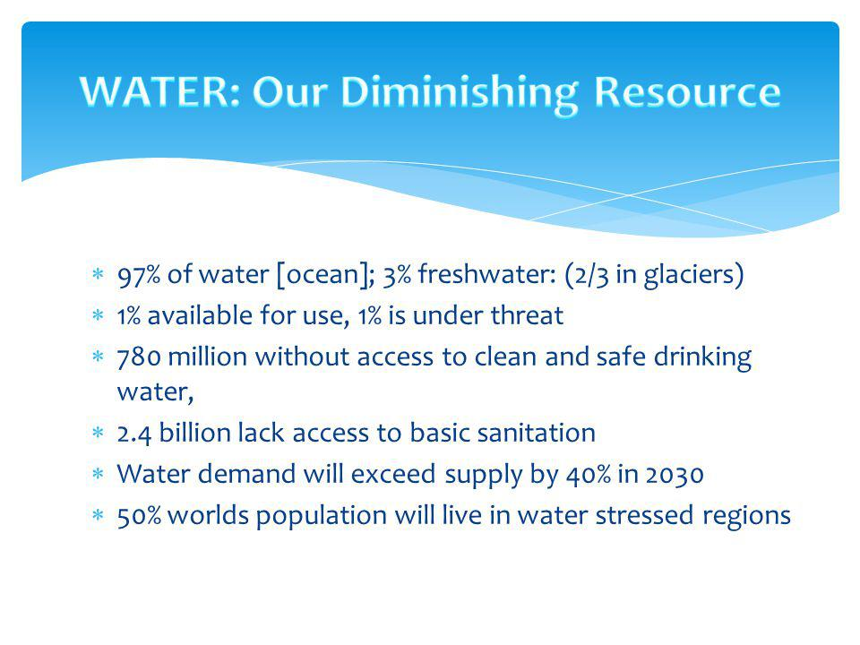 97% of water [ocean]; 3% freshwater: (2/3 in glaciers) 1% available for use, 1% is under threat 780 million without access to clean and safe drinking