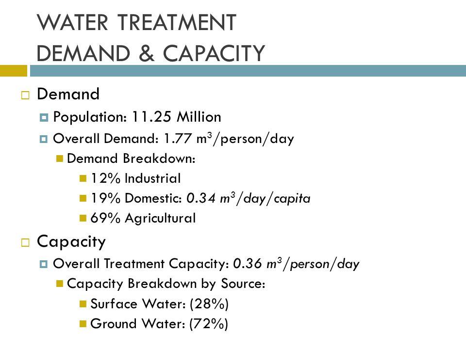 WATER TREATMENT DEMAND & CAPACITY Demand Population: 11.25 Million Overall Demand: 1.77 m 3 /person/day Demand Breakdown: 12% Industrial 19% Domestic: