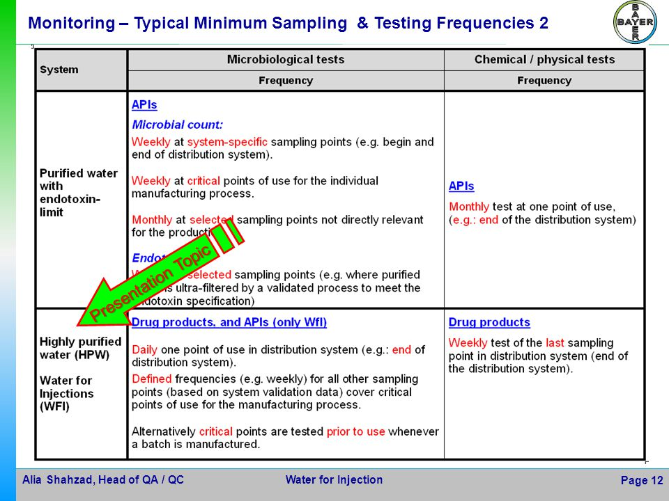 Alia Shahzad, Head of QA / QC Water for Injection Page 12 Monitoring – Typical Minimum Sampling & Testing Frequencies 2 Presentation Topic