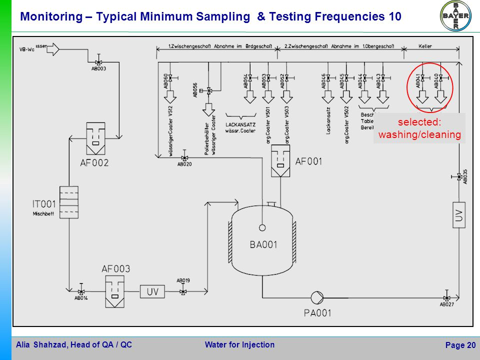 Alia Shahzad, Head of QA / QC Water for Injection Page 20 selected: washing/cleaning Monitoring – Typical Minimum Sampling & Testing Frequencies 10