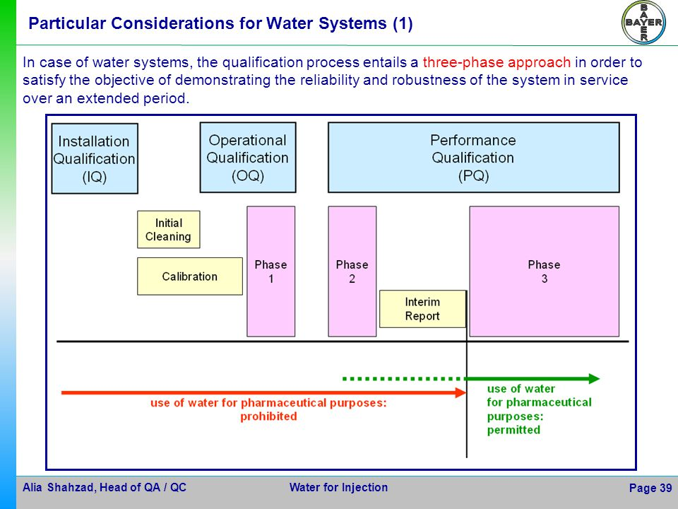 Alia Shahzad, Head of QA / QC Water for Injection Page 39 Particular Considerations for Water Systems (1) In case of water systems, the qualification