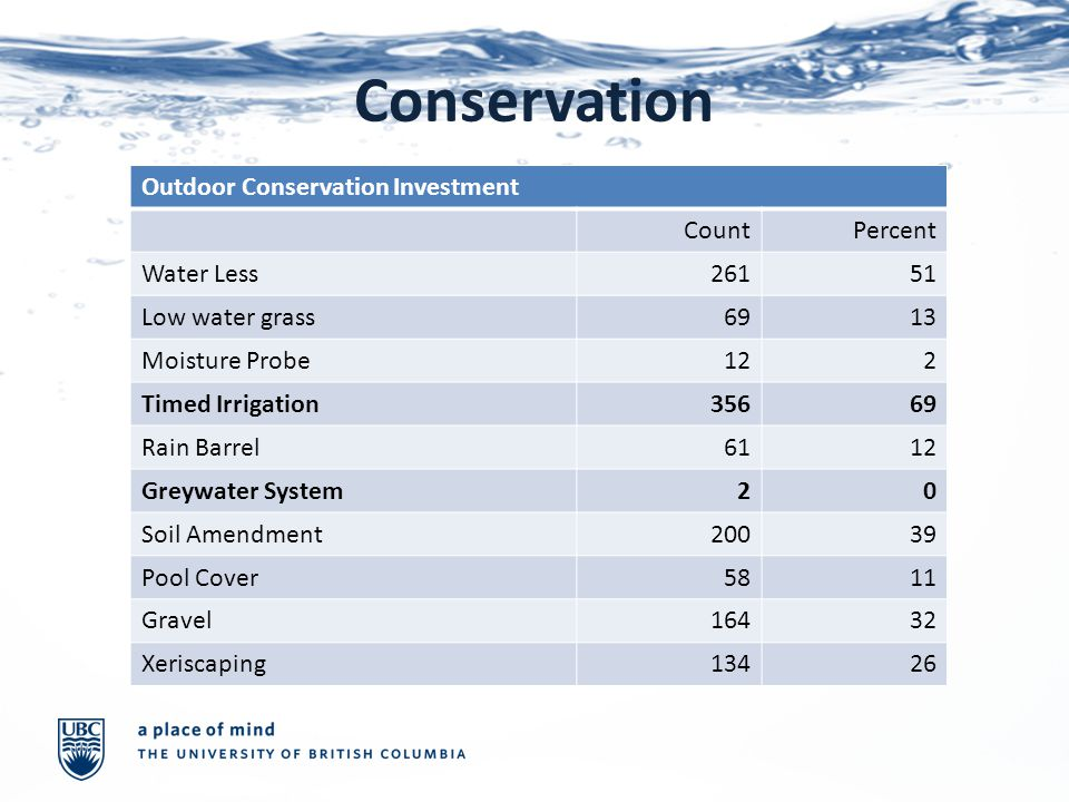 Conservation Outdoor Conservation Investment CountPercent Water Less26151 Low water grass6913 Moisture Probe122 Timed Irrigation35669 Rain Barrel6112 Greywater System20 Soil Amendment20039 Pool Cover5811 Gravel16432 Xeriscaping13426